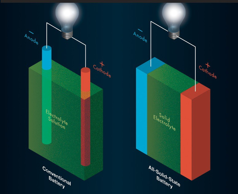 Battery is the new Oil! | Paradigm Consultant